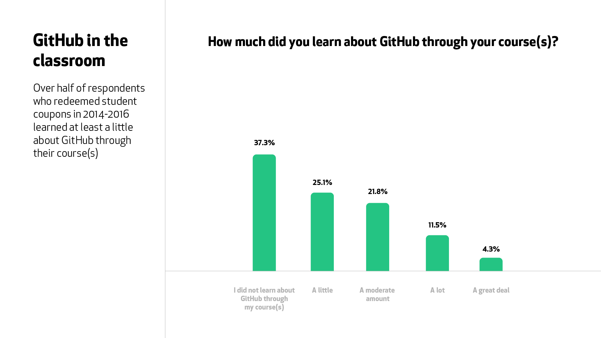 """A graph for the question, """"How much did you learn about GitHub through your courses?"""" Over half of respondents learned at least a little about GitHub through a course."""