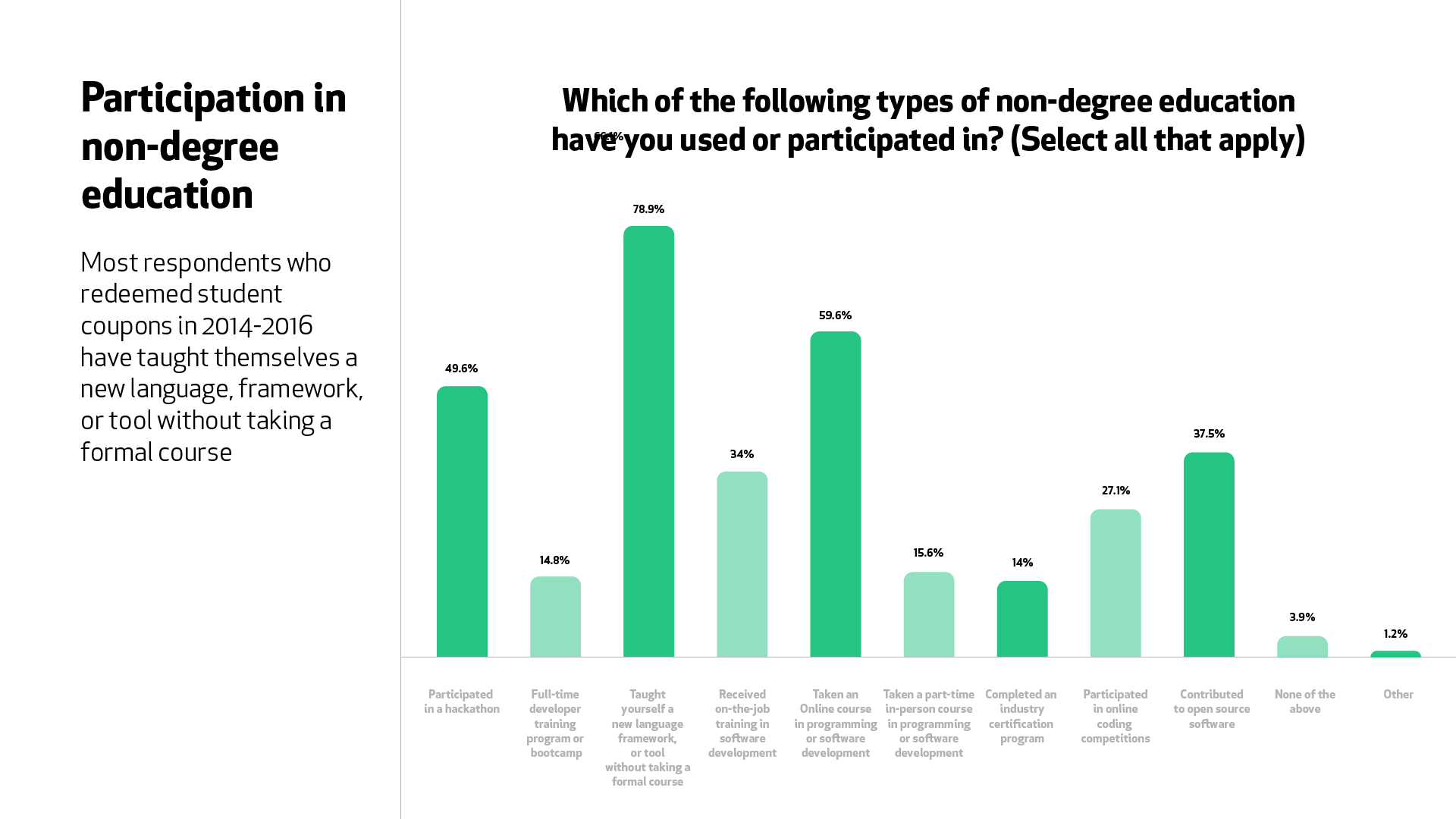 """A graph for the question """"Which of the following non-degree education have you used or participated in?"""" 78.9% of respondents taught themselves a new language, framework, or tool without a formal course, 59.6% took an online course, 49.6% participated in a hackathon, and 37.5% contributed to open source."""