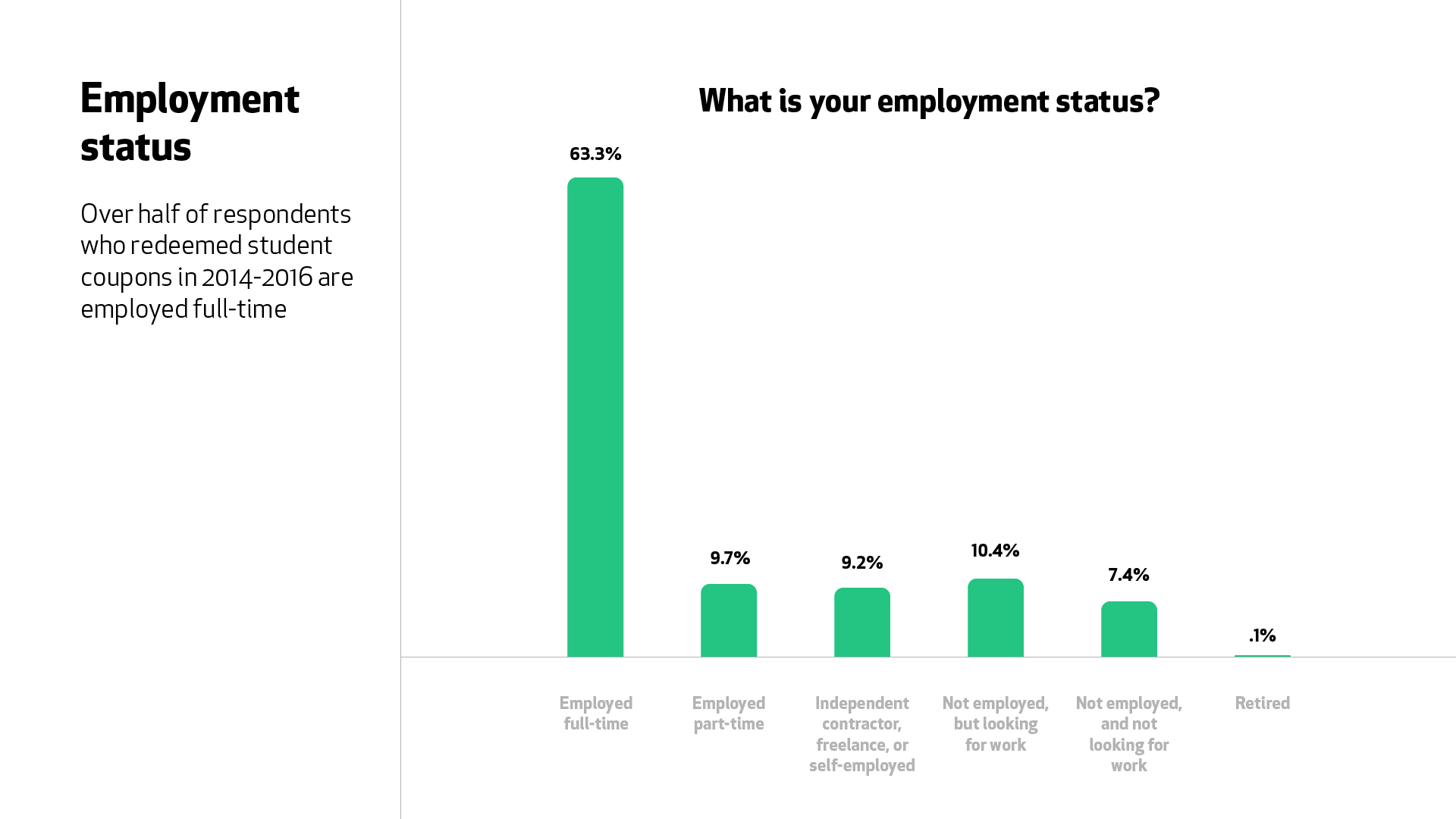 """A graph for the question """"What is your employment status?"""" 63.3% of respondents who joined in 2014 to 2016 are employed full time."""
