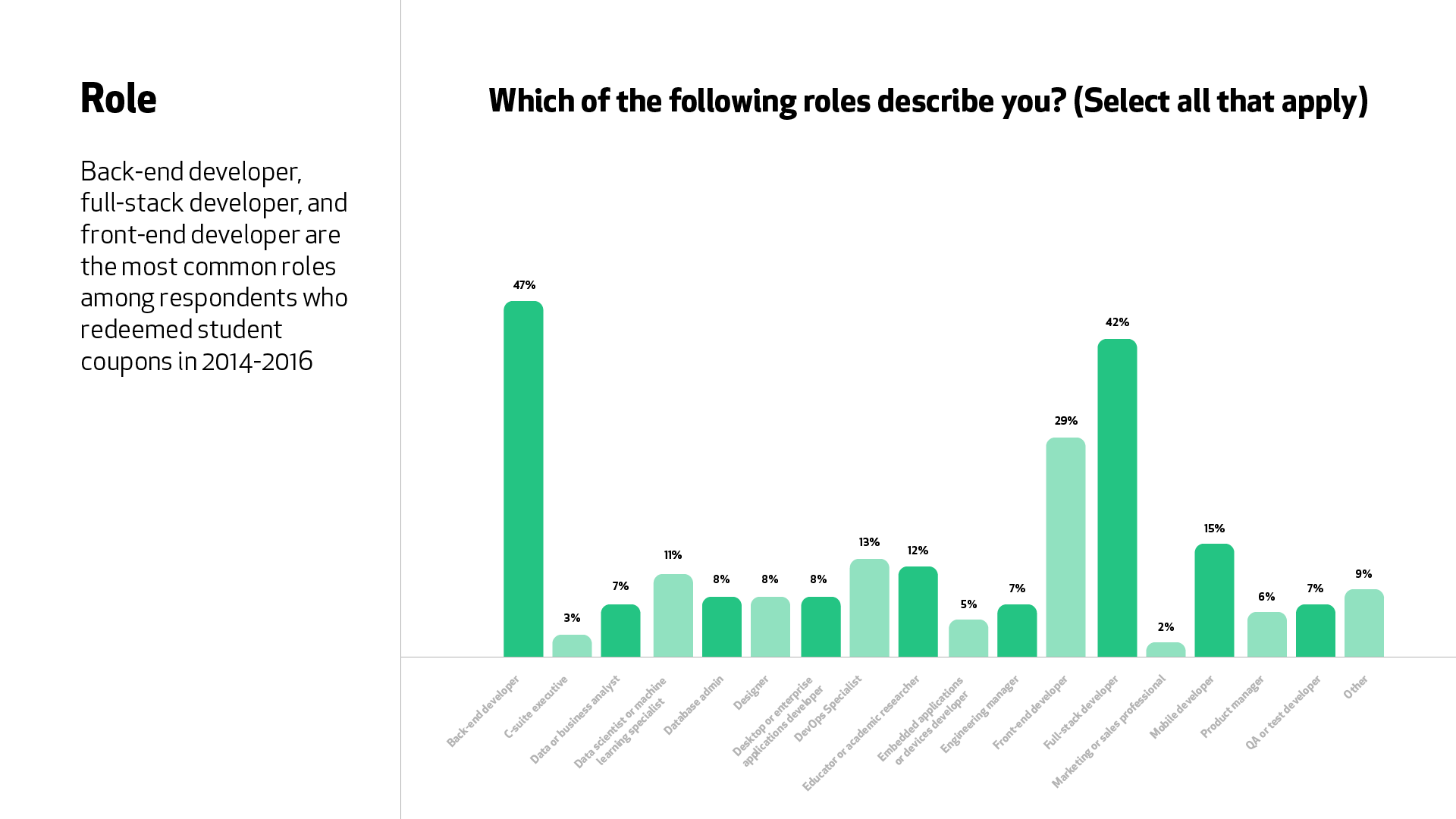 """A graph for the question """"Which of the following roles describe you?"""" Back-end developer (47%), full-stack developer (42%), and front-end developer (29%) are the most common roles."""