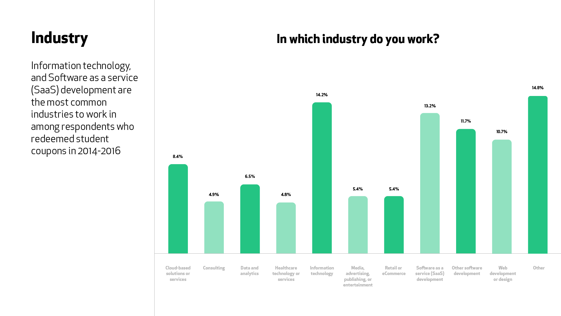 """A graph for the question """"In which industry do you work?"""" Information technology (14.2%) and Software as a service (SaaS) (13.2%) are the most common industries reported by students who joined 2014-2016."""