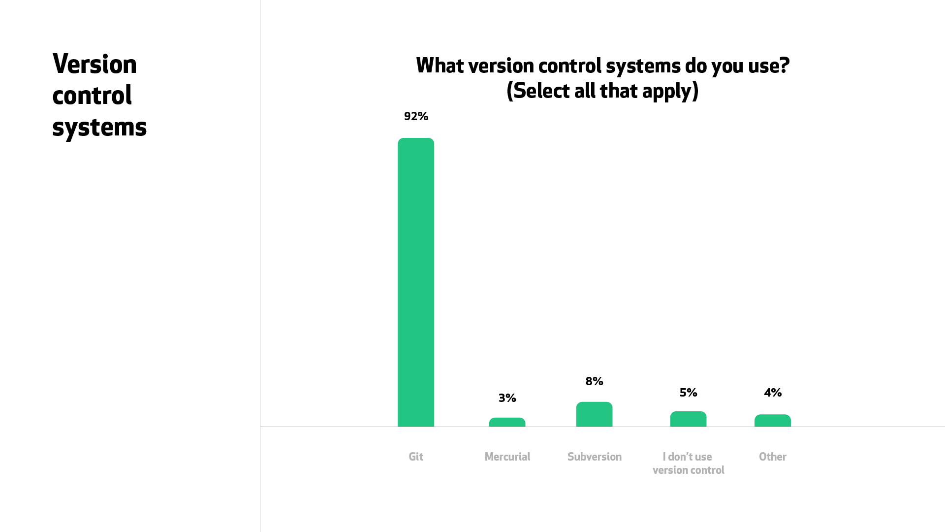 """A graph for """"What version control systems do you use?"""" 92% of respondents said Git, compared to the next largest, 8% for Subversion."""