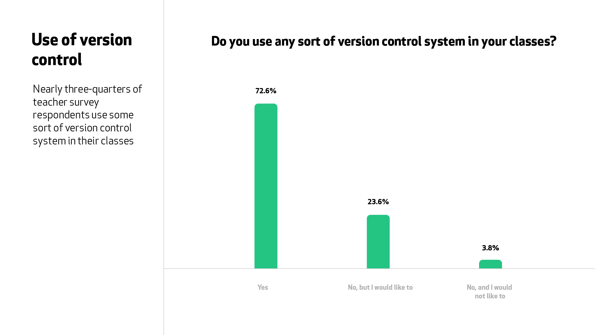 """A graph for the question """"Do you use any sort of version control system in your classes?"""" Nearly three-quarters of teacher survey respondents said """"yes""""."""
