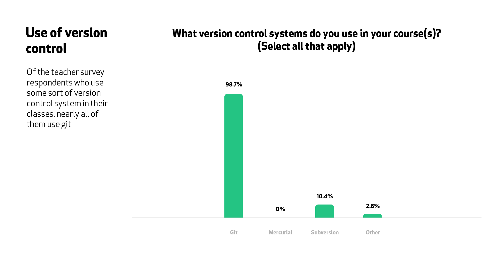 """A graph for the question """"What version control systems do you use in your courses?"""" 98.7% of teachers teach Git in their courses."""
